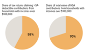 Health Saving Accounts (HSAs) Mostly Benefit High-Income Taxpayers