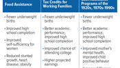 Many Studies Find Economic Assistance Helps Low-Income Children Succeed