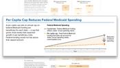 Per Capita Cap Reduces Federal Medicaid Spending