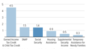 Social Security Lifts 1.7 Million Children Out of Poverty
