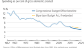 Discretionary Spending Would Fall as Percent of Economy Even With Bipartisan Budget Act
