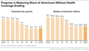 Progress in Reducing Share of Americans Without Health Coverage Eroding