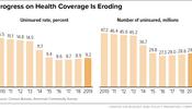 Progress on Health Coverage Is Eroding
