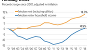 Renters' Incomes Haven't Caught Up to Housing Costs