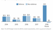 House GOP Would Abandon Years of Bipartisan, Equal Relief From Sequestration by Boosting Defense, Cutting Non-Defense