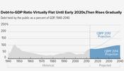 debt-to-GDP-ratio