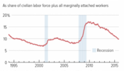 Total Unemployed Plus All Marginally Attached Workers Dec 15
