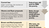 Childless Adults Taxed Into Poverty; Earned Income Tax Credit (EITC) Proposals Would Help Address Problem