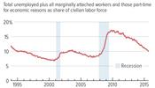 November Labor Market Slack