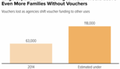 large expansion of mtw would leave even more families without vouchers