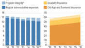 Social Security's Administrative Funding