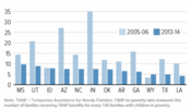 tanf serving fewer poor families