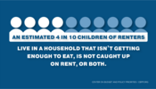 An estimated 4 in 10 children of renters live in a household that isn't getting enough to eat, is not caught up on rent, or both