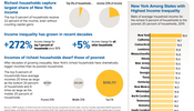 Income Inequality in New York: A Snapshot
