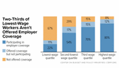 In Focus: Two-Thirds of Lowest-Wage Workers Aren't Offered Employer Coverage
