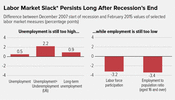 In Focus: Labor Market Slack Persists Long After Recession's End