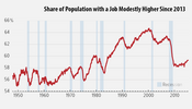 In Focus: Share of Population with a Job Modestly Higher Since 2013