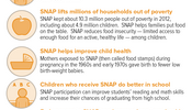 SNAP Supports Children's Healthy Development