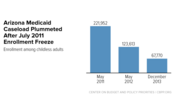 In Focus: Arizona Medicaid Plummeted After July 2011 Enrollment Freeze
