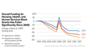 In Focus: Overall Funding for Housing, Health, and Human Services Block Grants Has Fallen Significantly Since 2000