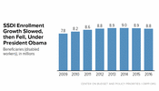 In Focus: SSDI Enrollment Growth Slowed, then Fell, Under President Obama