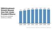 In Focus: SSDI Enrollment Growth Slowed, then Fell, Under President Obama