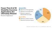 Fewer Than 4 of 10 Disability Insurance Applications Are Ultimately Allowed