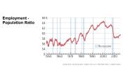 In Focus: Employment - Population Ratio