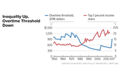 In Focus: Inequality Up, Overtime Threshold Down