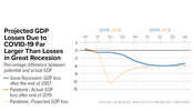 In Focus: Projected GDP Losses Due to COVID-19 Far Larger Than Losses in Great Recession