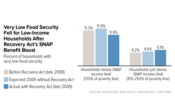 In Focus: Very Low Food Security Fell for Low-Income Households After Recovery Act's SNAP Benefit Boost
