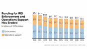 In Focus: Funding for IRS Enforcement and Operations Support Has Eroded