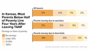 In Focus: In Kansas, Most Parents Below Half of Poverty Line Four Years After Leaving TANF