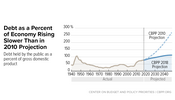 In Focus: Debt as a Percent of Economy Rising Slower Than in 2010 Projection