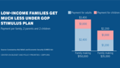 Low-Income Families Get Much Less Under GOP Stimulus Plan
