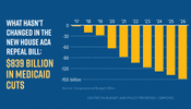 What Hasn't Changed in the New House ACA Repeal Bill: $839 Billion in Medicaid Cuts