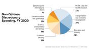 In Focus: Non-Defense Discretionary Spending, FY 2018