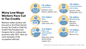 In Focus: Many Low-Wage Workers Face Cut in Tax Credits