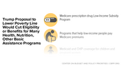 In Focus: Trump Proposal to Lower Poverty Line Would Cut Eligibility or Benefits for Many Health, Nutrition, Other Basic Assistance Programs