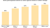 In Focus: Work Participation Before or After Typical Month of SNAP receipt