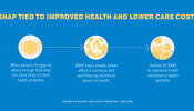 SNAP Tied to Improved Health and Lower Care Costs
