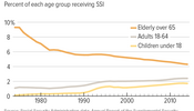 SSI Increasingly Vital for Non-Elderly Adults & Children