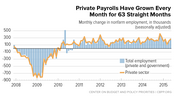 In Focus: Private Payrolls Have Grown Every Month for 63 Straight Months