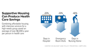 In Focus: Supportive Housing Can Produce Health Care Savings