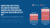 Under Final GOP Tax Bill, Millions of Households Making Less Than $200,000 Would be Taxed More or Left Out