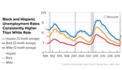 In Focus: Black and Hispanic Unemployment Rates Consistently Higher Than White Rate