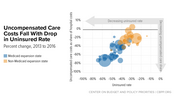 In Focus: Uncompensated Care Costs Fall With Drop in Uninsured Rate