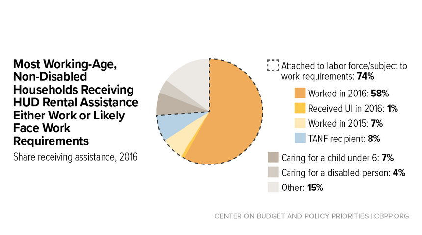 Federal Housing Assistance Explained With Charts Center On Budget And Policy Priorities