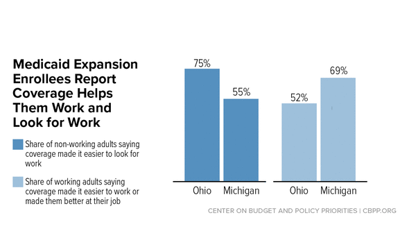 In Focus: Medicaid Expansion Enrollees Report Coverage Helps Them Work and Look for Work