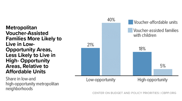 In Focus: Metropolitan Voucher-Assisted Families More Likely to Live in Low- Opportunity Areas, Less Likely to Live in High- Opportunity Areas, Relative to Affordable Units